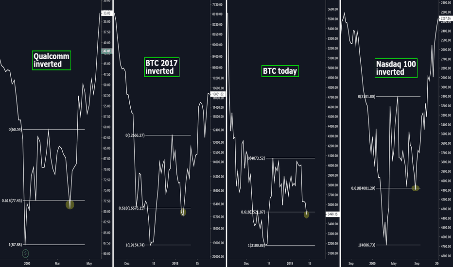 BTCUSD: If 3500 holds, we should go moon