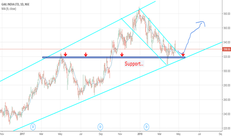 GAIL: It,s tym to make long position ..