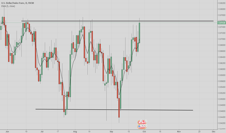 USDCHF: SELL NOW !