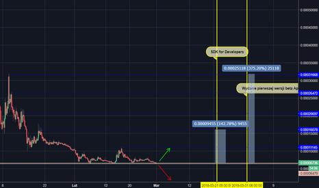 APPCBTC: APPC/BTC - nowy coin z dużym potencjałem!