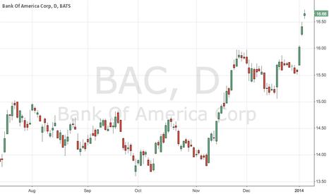 BAC: BAC breakout