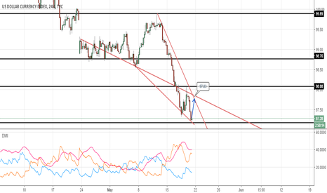 DXY: DXY 4H Long