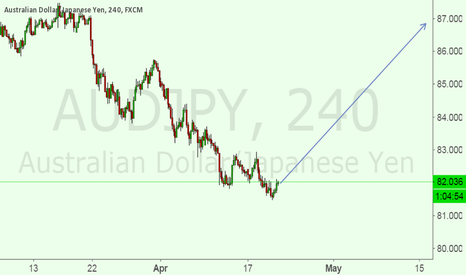 AUDJPY: Buy Set Up ready to enter AUDJPY