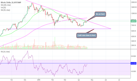 BTCUSD: Bitcoin Near the Beginning of the End of its Bear Cycle