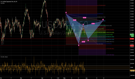 USDJPY: Possible GARTLEY - 1hour