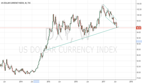 DXY: USindex Last buy view