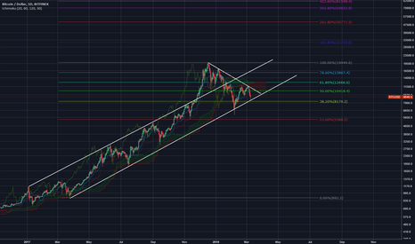 BTCUSD: what if? ...btc