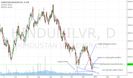 HINDUNILVR: buy the call
