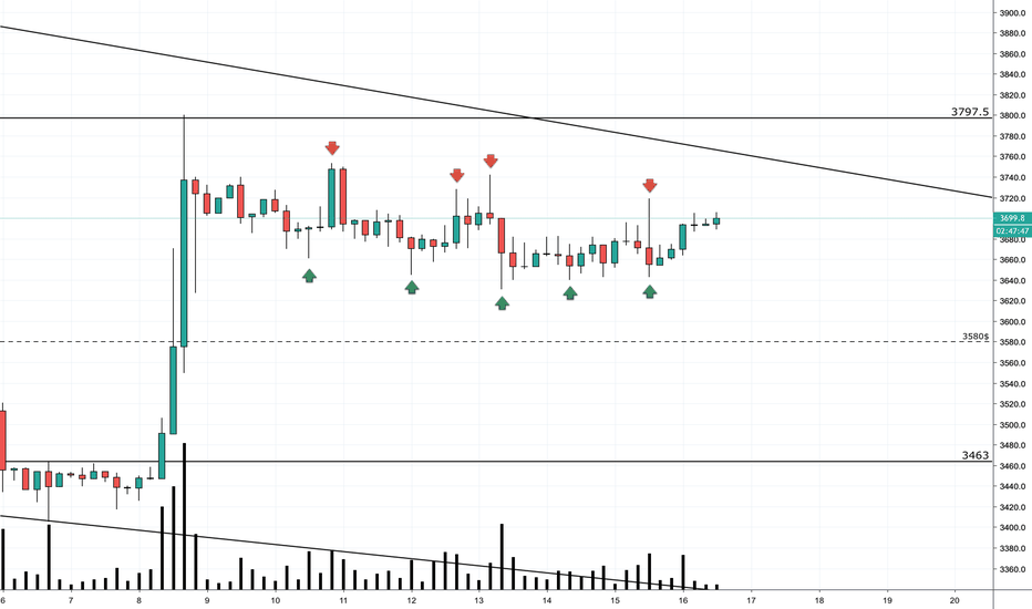 BTCUSD: BTC/USD 💭 Складывается впечатление что рынок отпустили