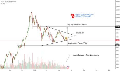 BTCUSD: BTC/USD - Bulls Folding or Fake Out to come? @AlpoCrypto