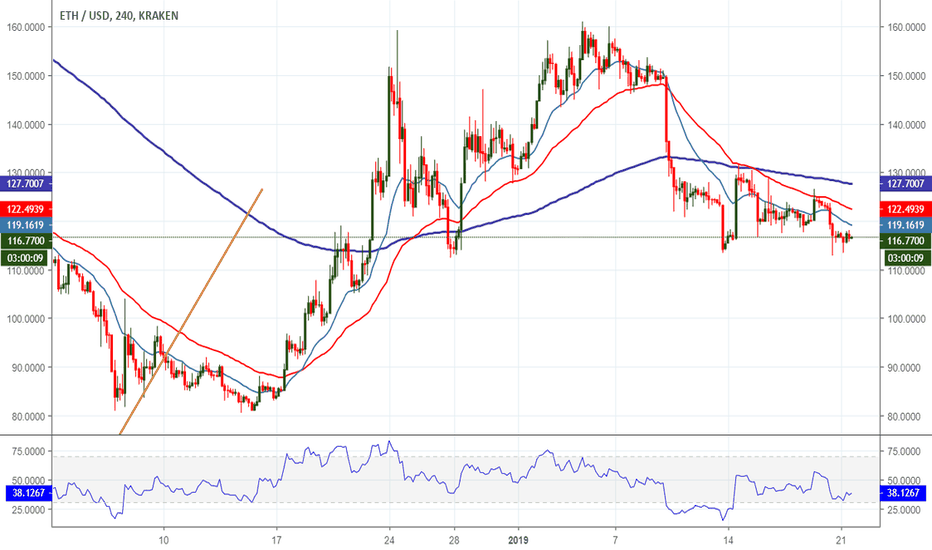ETHUSD: Constantinople Delay Makes A Dent In Ethereum's Price