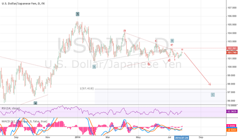 USDJPY: My primary scenario on USDJPY
