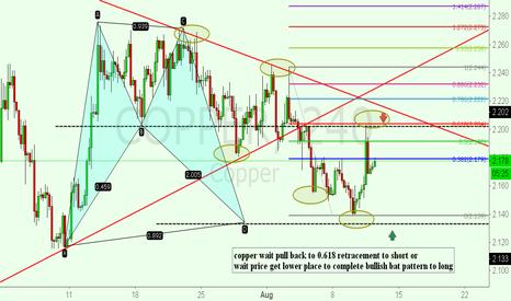 COPPER: copper face two trade plan