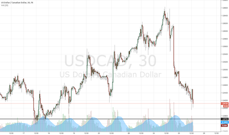 USDCAD: USDCAD HEADING FOR A SUPPORT?