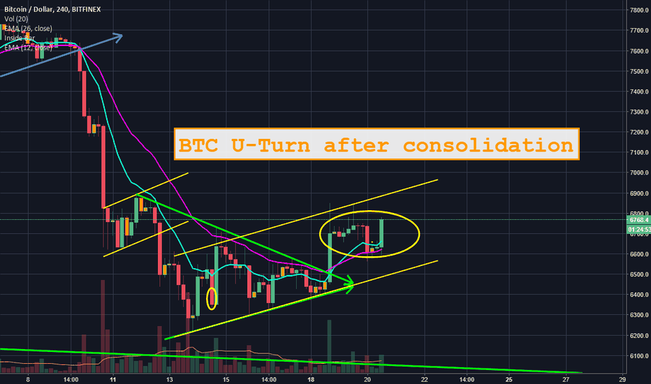 BTCUSD: BTC does U-Turn after healthy consolidation
