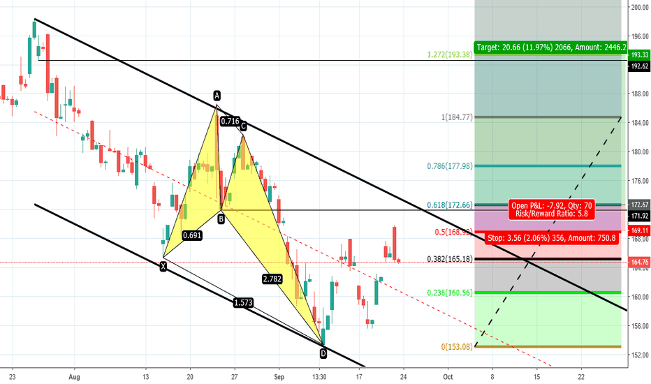 BABA: butterfly pattern needs to clear .618 stalking entry