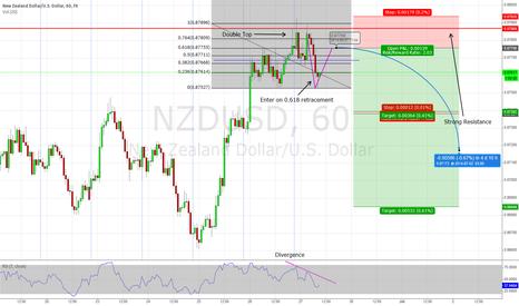 NZDUSD: Possible 2618 trade
