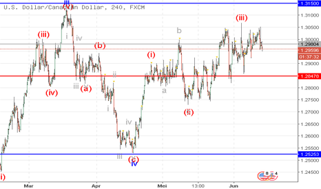 USDCAD: USD/CAD: analisa wave
