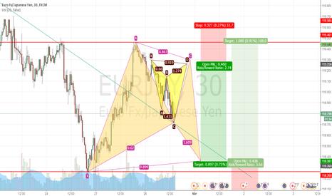 EURJPY: EURJPY pattern trades