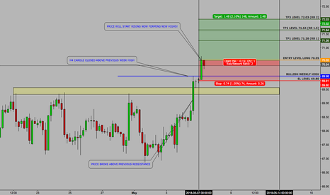 CL1!: USOIL - SETUP - WEEKLY CONTINUATION - 7 MAY