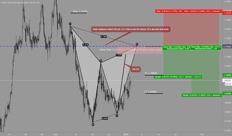 EURNZD: Gartley bearish pattern might complete