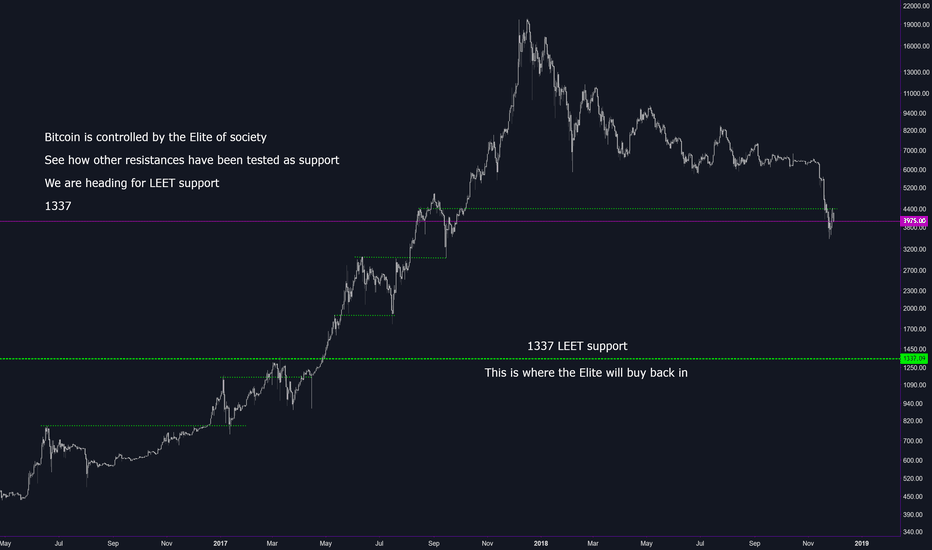 BTCUSD: Bitcoin controlled by the ELITE - Heading for leet support 1337