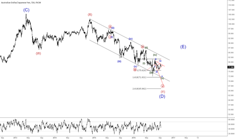 AUDJPY: short audjpy with the stop above the 4th wave