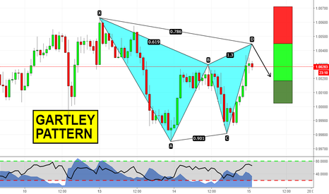 AUDCAD: Gartley's coming on AUDCAD