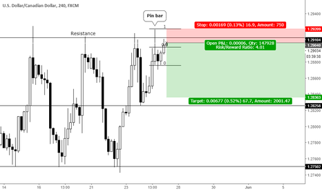 USDCAD: Pin bar at resistance
