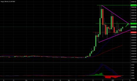 XVGBTC: Buy triangle > TP historical record