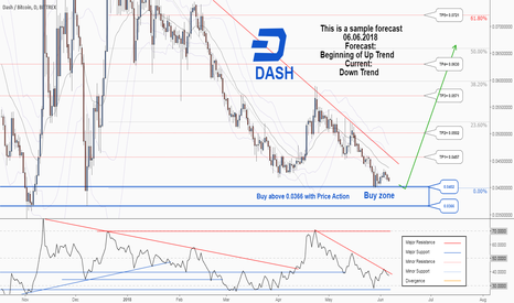 DASHBTC: A trading opportunity to buy in Dash is near...