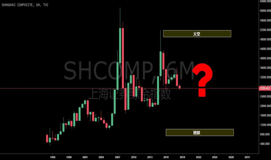 SHCOMP: 上证综指:是上天堂还是下地狱?