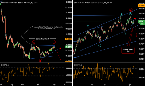 GBPNZD: A Contracting Flat, How About That?