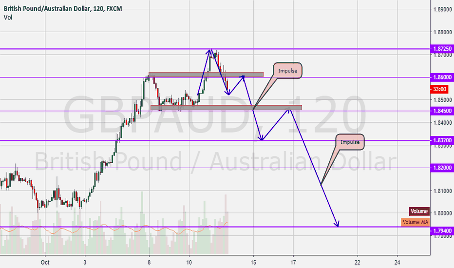 GBPAUD: GbpAud Should Drop After taking huge Stops!