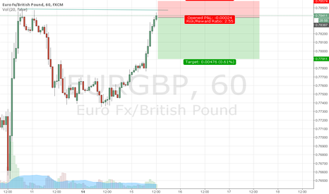 EURGBP: over bought short?