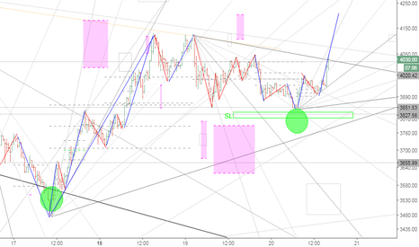 BTCUSD: BTC/USD Bitcoin long........its rolling
