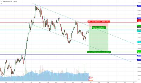 USDJPY: Short Idea on USD/JPY 1:5 Risk/Rewards