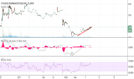 CYCC: Potential swing trade - thoughts?