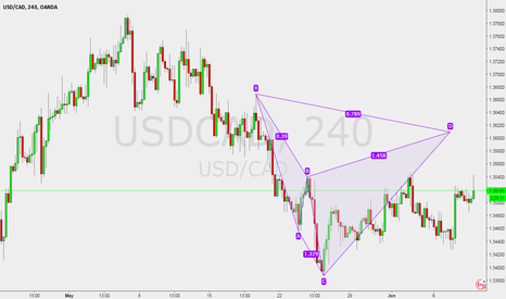 USDCAD: USDCAD 4 Hour potential bearish Cypher @ 1.3609