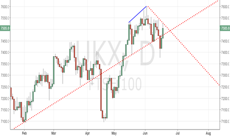 UKX: FTSE 100 - falling tops intact