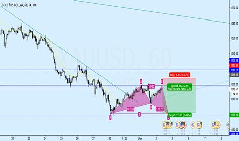 XAUUSD: Gold expecting hamonic pattern on H1