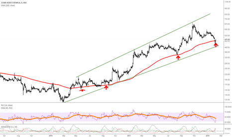ZUARI: ZARI- trendline support and managed to closed above 200 MA