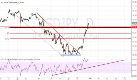 USDJPY: Japón y el Dólar