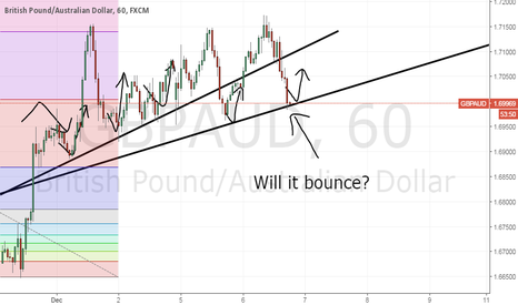 GBPAUD: Viva la Resisstance!! GbpAud with high probability to bounce up.