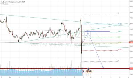 NZDJPY: NZDJPY. Ready to Sell off on historical Support.!