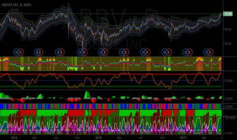 ABBV: Short ABBV at $71.6