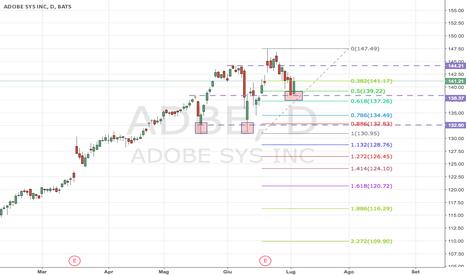 ADBE: Adobe (titolo ADBE): Doppio Minimo con ritracciamento sul 61.8
