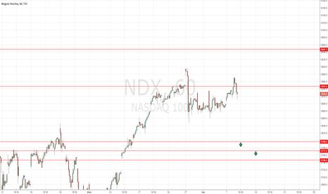 NDX: NASDAQ100 покупка 5796.54