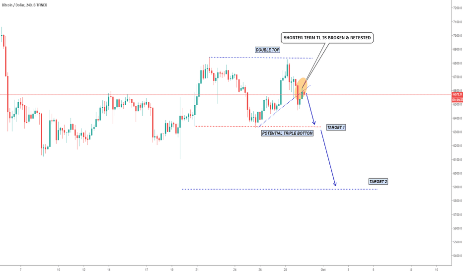 BTCUSD: BTCUSD Update : Double Top, TL Breakout and Short Opportunity