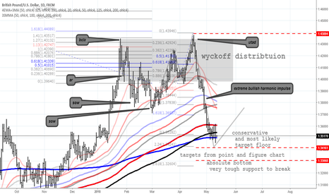 GBPUSD: gbp/usd after the markdown aftermath